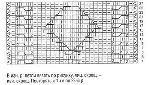Правила прочтения схем для вязания