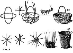 kak-splesti-korzinu-iz-lozy-dlya-nachinayuschih-poshagovaya-instrukciya Как происходит плетение корзин из ивы своими руками для начинающих